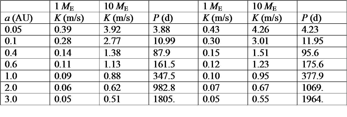 masses and distances of planets table - photo #13